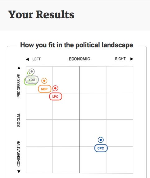 My Vote Compass results for the 2015 Canadian Federal Election.